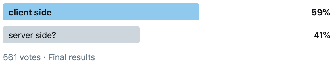 Final results of the poll
