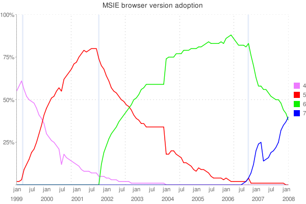 MSIE browser version adoption covering 1999 to 2008